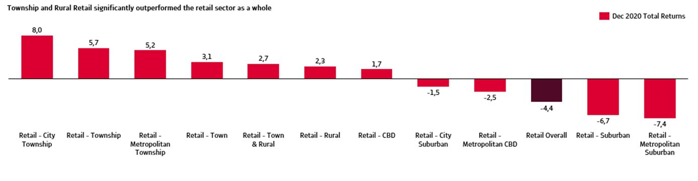 township-rural-retail-fig3