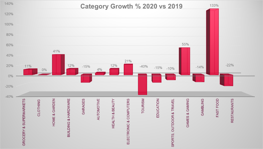 category-growth-2020-2019